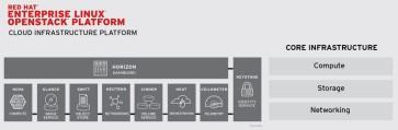 RedHat Enterprise OpenStack Platform