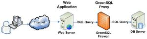 greensql-architecture