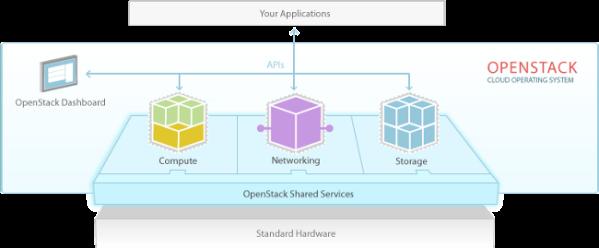 OpenStack Diagramma Software