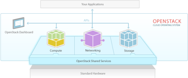 OpenStack Diagramma Software