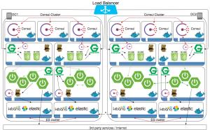Docker ed i Microservices