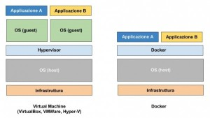 Docker VS VirtualMachine